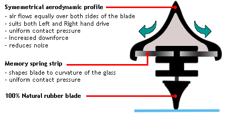 Bosch Aerotwin Wiper Blade Cross Section Image